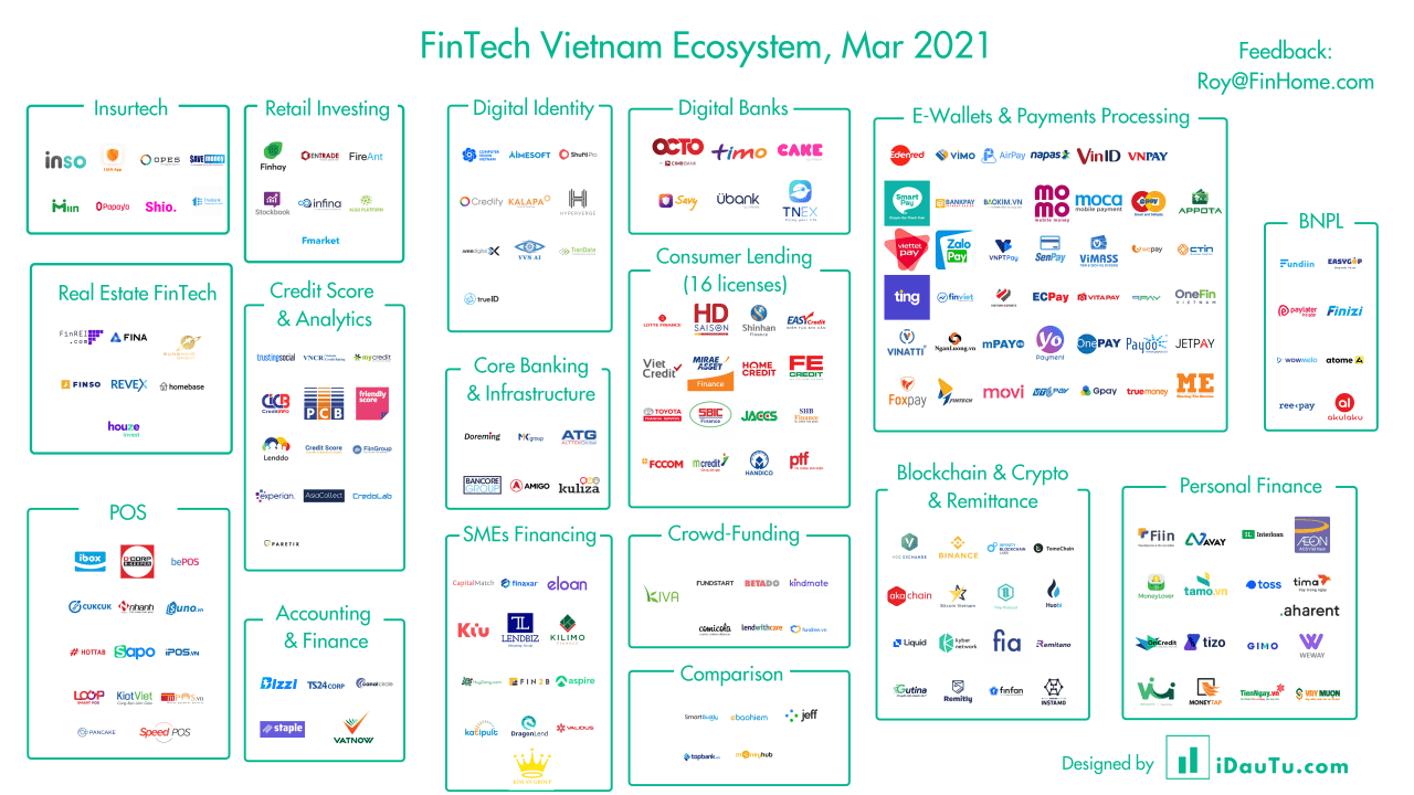 fintech-vietnam-map-2021-update