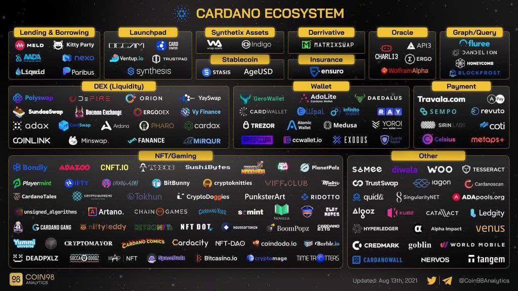 cardano-ecosystem-2021