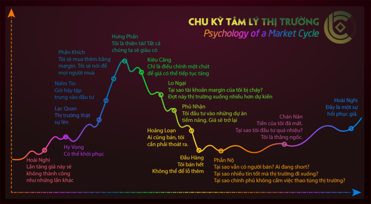 Psychology-of-a-Market-Cycle