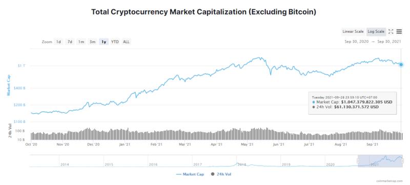 altcoin-market-cap-2021